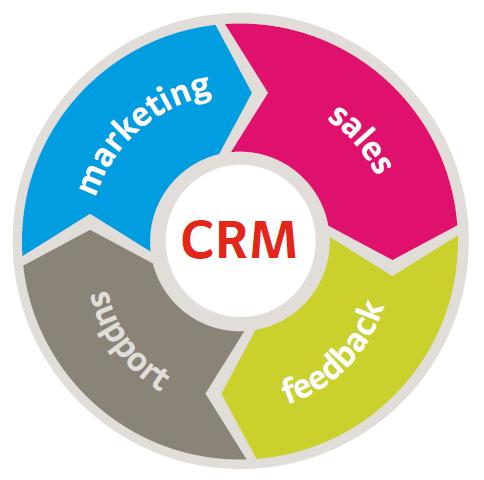 Phần mềm Quản trị Quan hệ Khách hàng CRM